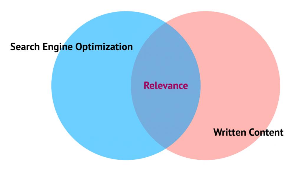 5 SEO Optimization Tips for Google - Relevant Content - Branding Centres - Marketing & Branding Services in GTA